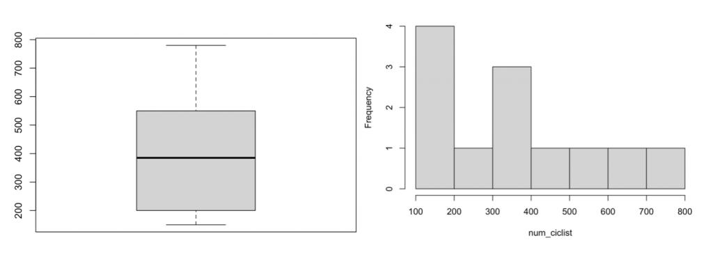 Diagrama De Caja Y Histograma