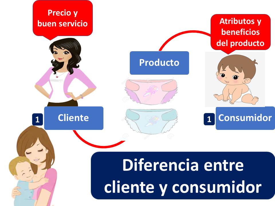 Diferencia Entre Cliente Y Consumidor 1 1
