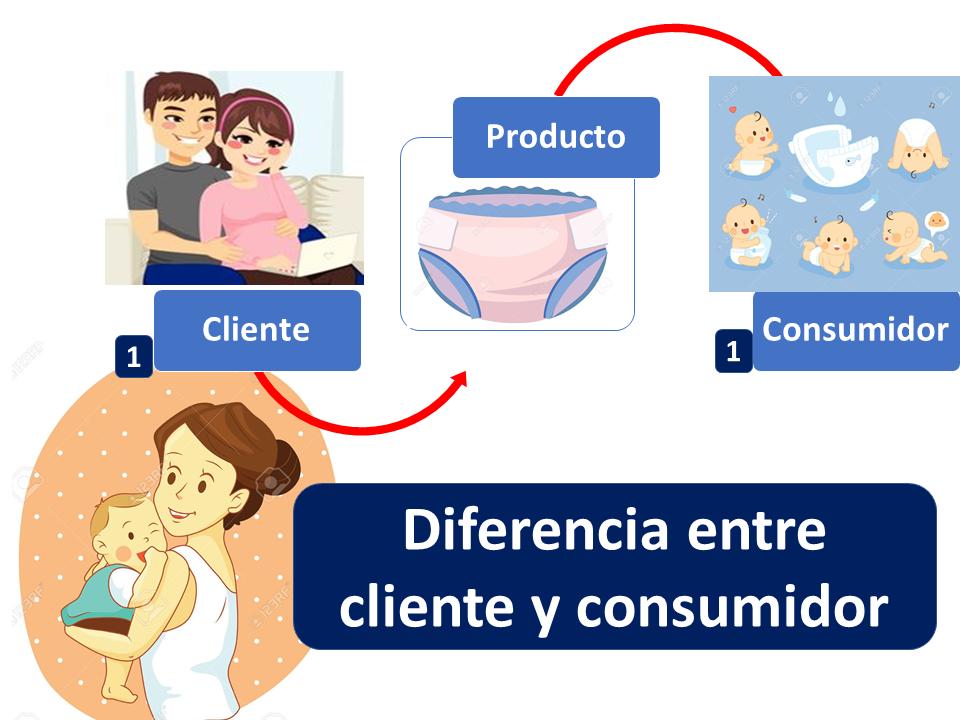 Diferencia Entre Cliente Y Consumidor 1