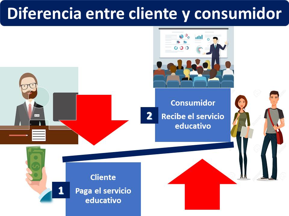 Diferencia Entre Cliente Y Consumidor