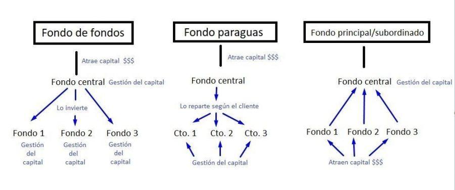 Fondo significado economico