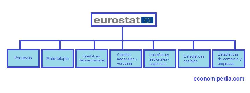 Organigrama Eurostat