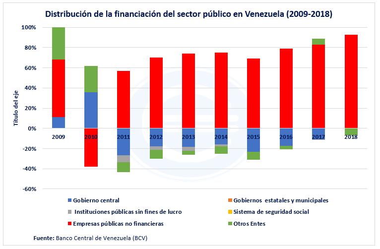 Distribución De La Financiación Del Sector Público De Venezuela