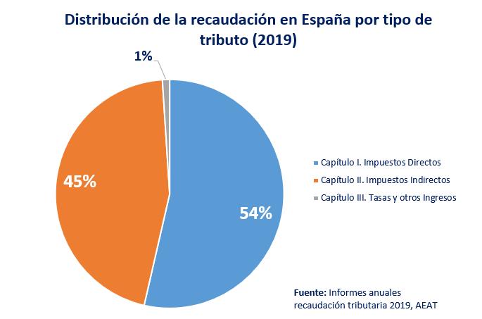 Distribucion Tipos De Tributos Espana