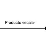 Dos Vectores Forman Un Ángulo A Partir Del Producto Escalar