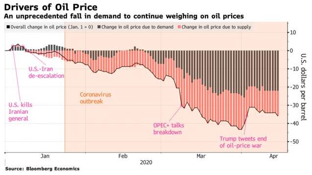 Drivers Oil Price Precio Petróleo