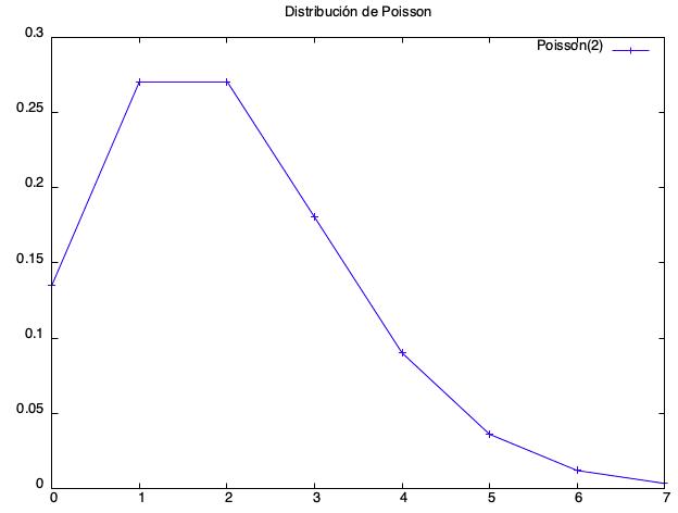 Dsitribución De Poisson