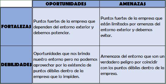 ESTRATEGIAS DAFO. Estudio de mercado