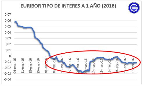 Euribor 1 Año 2016