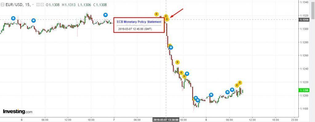 Eurusd Draghi