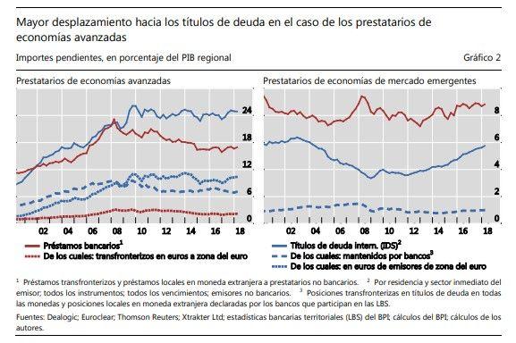 Economías Avanzadas Vs Emergentes