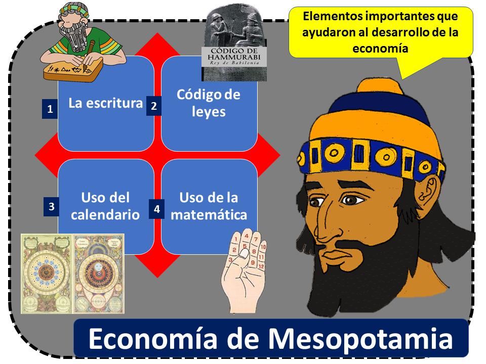 Economia De Mesopotamia 2