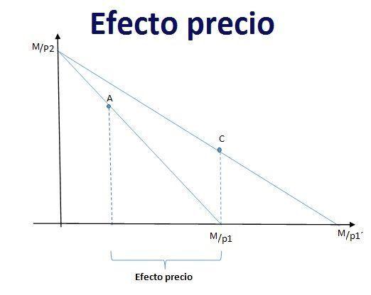 efecto-precio-en-un-bien