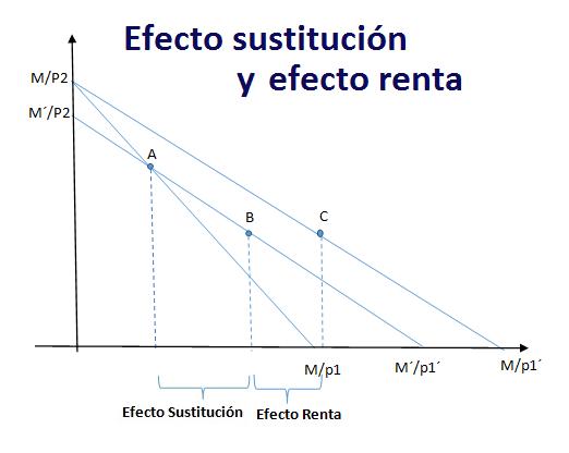efecto-sustitucion-y-efecto-renta