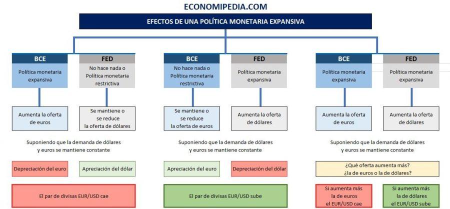 Efectos De Una Política Monetaria Expansiva