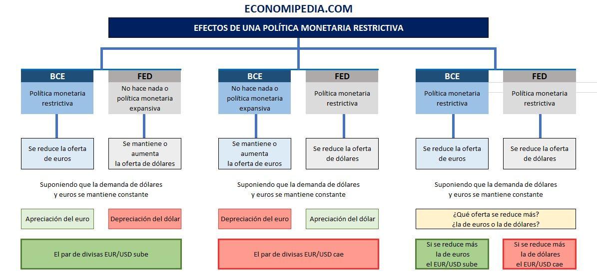 Efectos De Una Política Monetaria Restrictiva