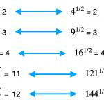 Ejemplos de raíz cuadrada