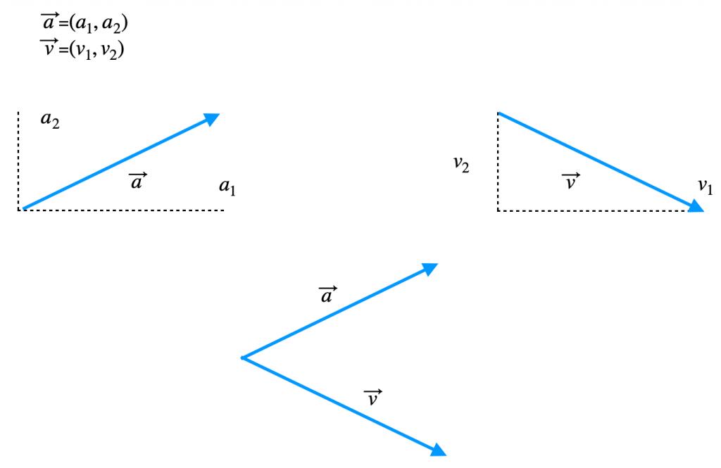 Representación vectores linealmente dependientes