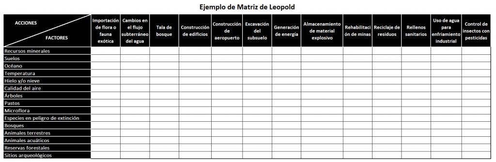 Ejemplo De Matriz De Leopold