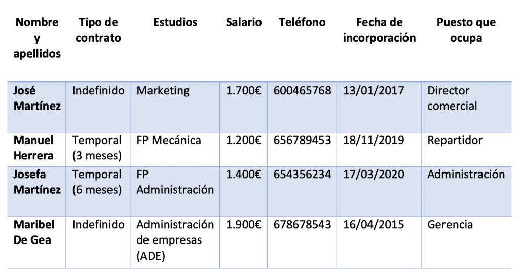 Ejemplo De Plantilla Laboral
