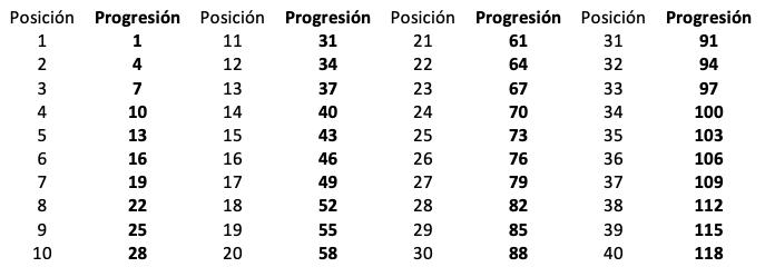 Ejemplo De Una Progresión Aritmética