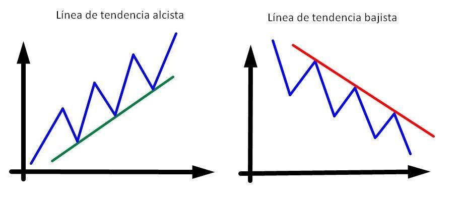 Analistas de forex