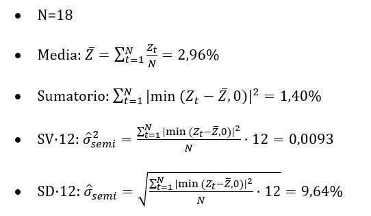 Ejemplo Semidesviacion Y Semivarianza