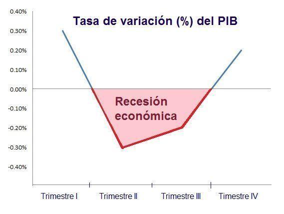 Ejemplo_recesión_económica