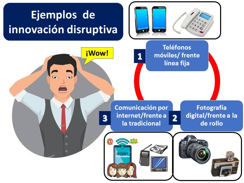 Ejemplos De Innovación Disruptiva