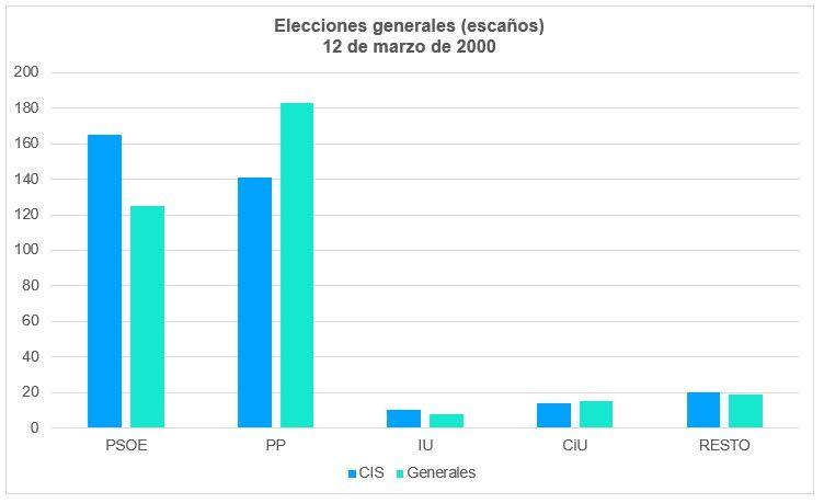 Elecciones Generales 2000 Escaños