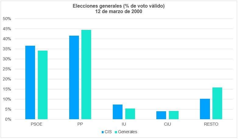Elecciones Generales 2000 Voto Válido