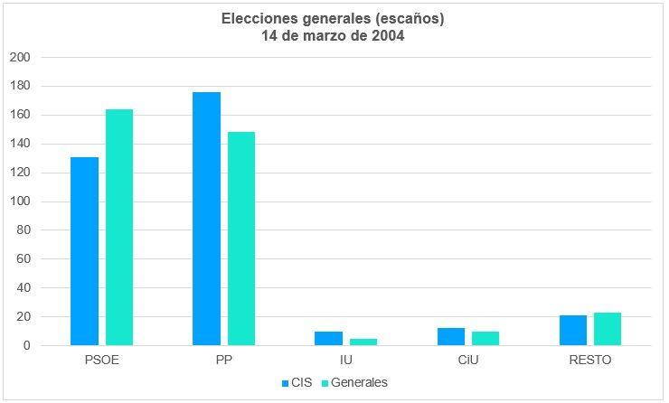 Elecciones Generales 2004 Escaños
