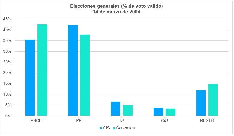 Elecciones Generales 2004 Voto Válido