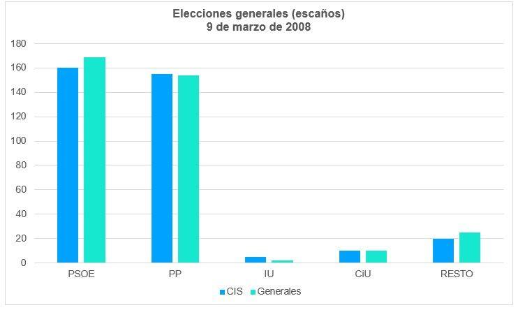 Elecciones Generales 2008 Escaños