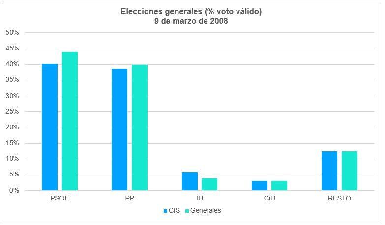Elecciones Generales 2008 Voto Válido