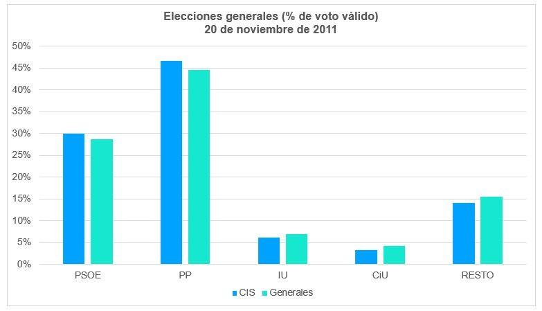 Elecciones Generales 2011 Voto Válido
