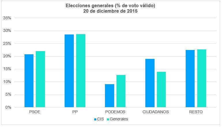 Elecciones Generales 2015 Voto Válido