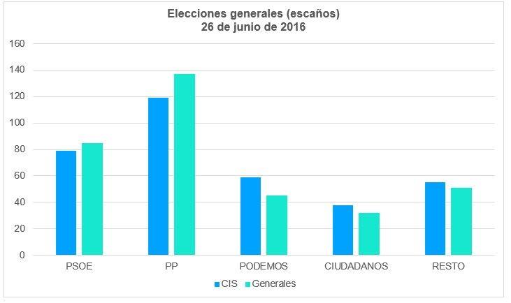 Elecciones Generales 2016 Escaños