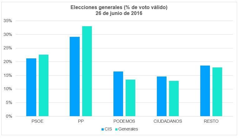 Elecciones Generales 2016 Voto Válido