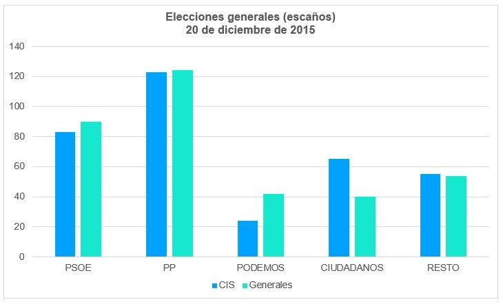 Elecciones Generales De 2015