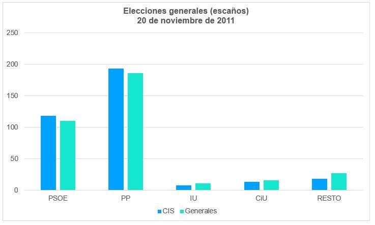 Elecciones Generales España 2011 Escaños