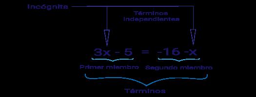 Elementos De Una Ecuacion De Primer Grado