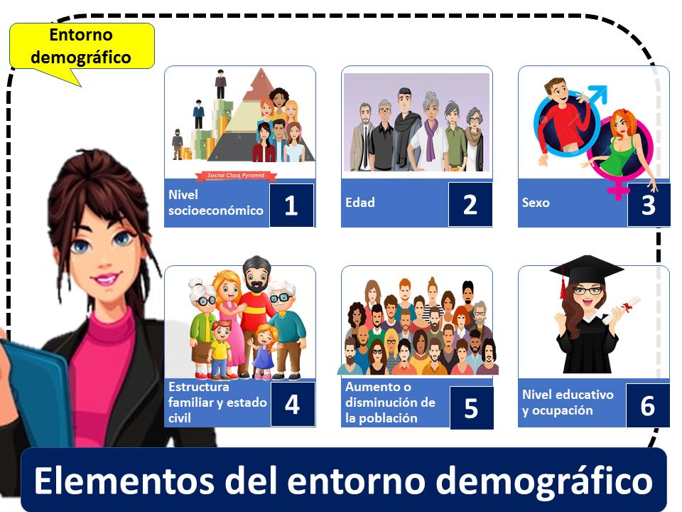 Elementos Del Entorno Demográfico