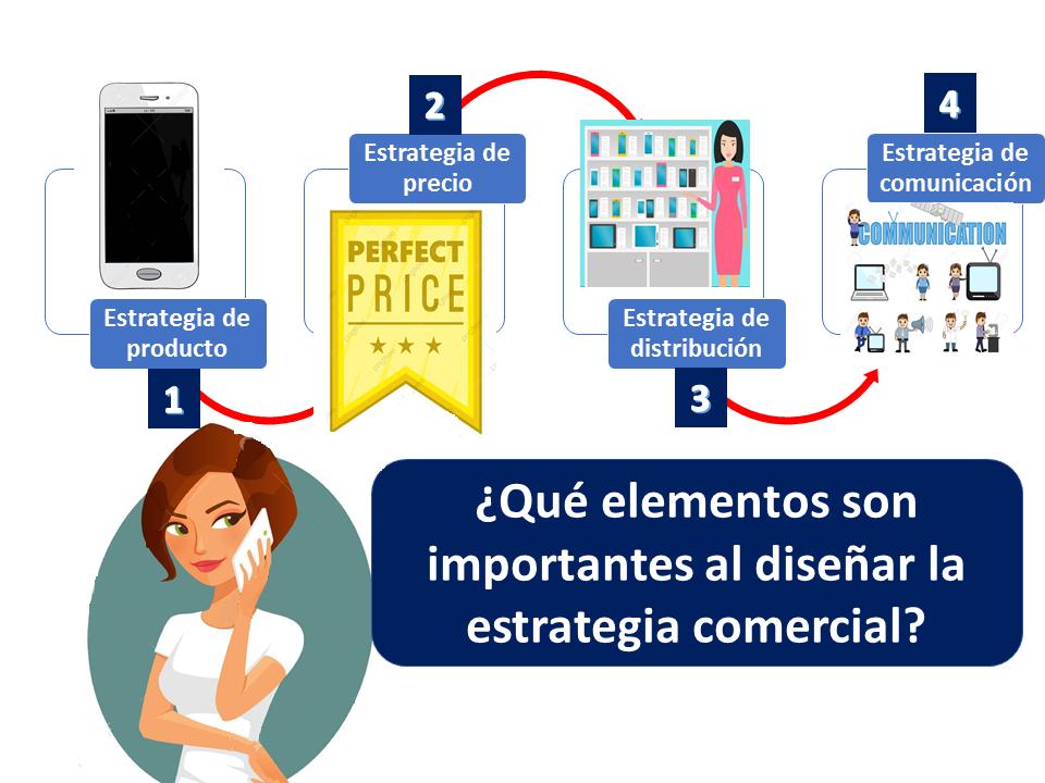 Elementos Estrategia Comercial