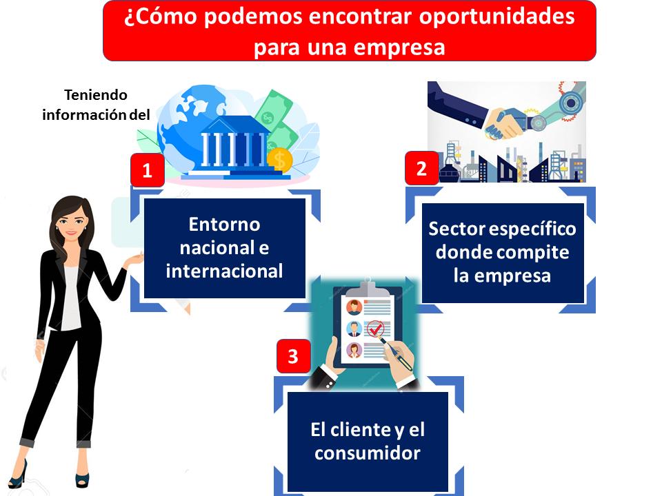 Encontrar Oportunidades Para Una Empresa
