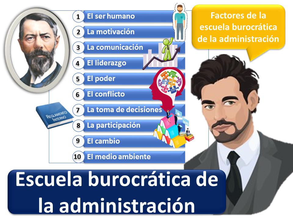 Escuela Burocrática 2