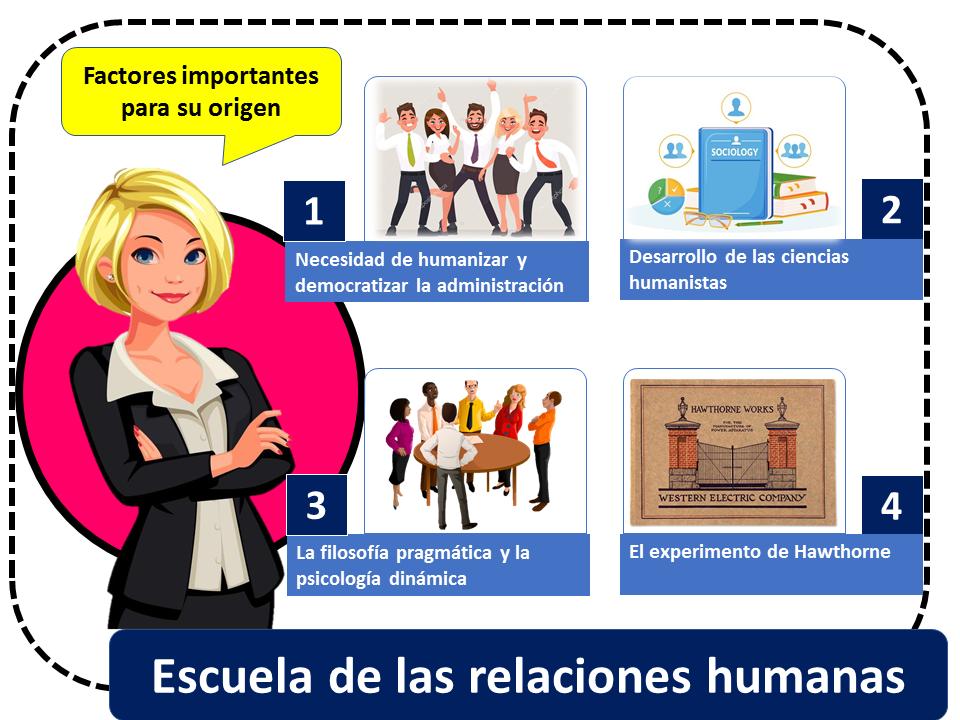 Escuela De Relaciones Humanas 1