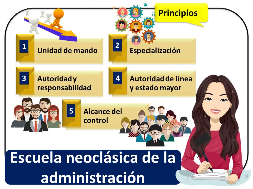 Escuela Neoclasica De Admnistracion 2