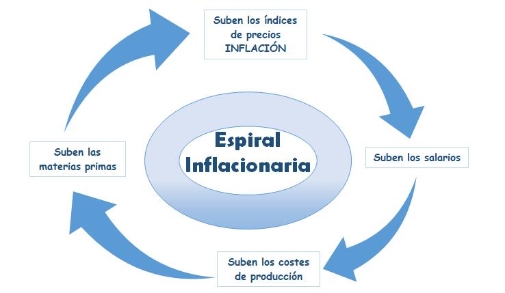 Espiral Inflacionaria 1
