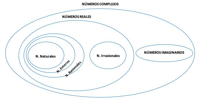 Esquema Números Complejos 1